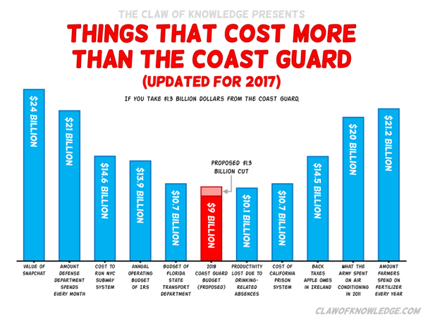 These stick figure comics will change how you see the Coast Guard