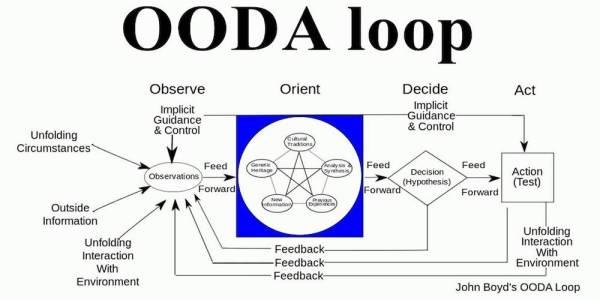 I'm So Sick Of The OODA Loop
