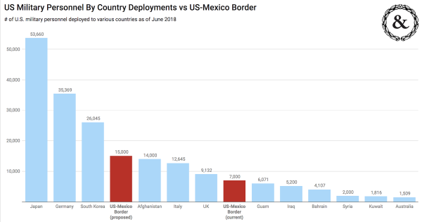 This Chart Shows The True Scale Of Trump's New Border Deployment