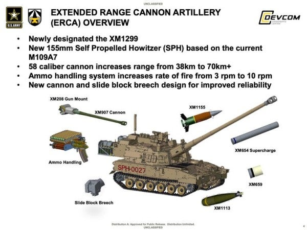 The Army is working on a ramjet artillery round for its next-generation super cannon