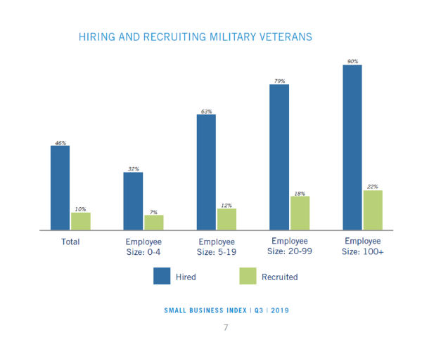 New report says small businesses want to hire vets, but aren't actively doing it