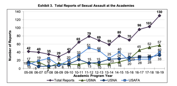 Military service academies see sharp increase in reports of sexual assault