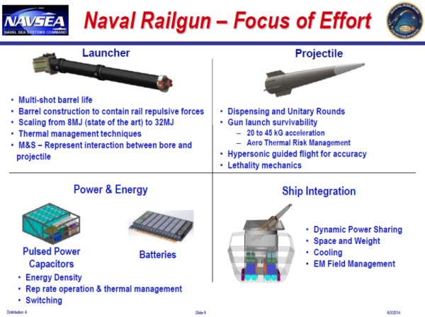 The Navy's Much-Hyped Electromagnetic Railgun May End Up Dead In The Water