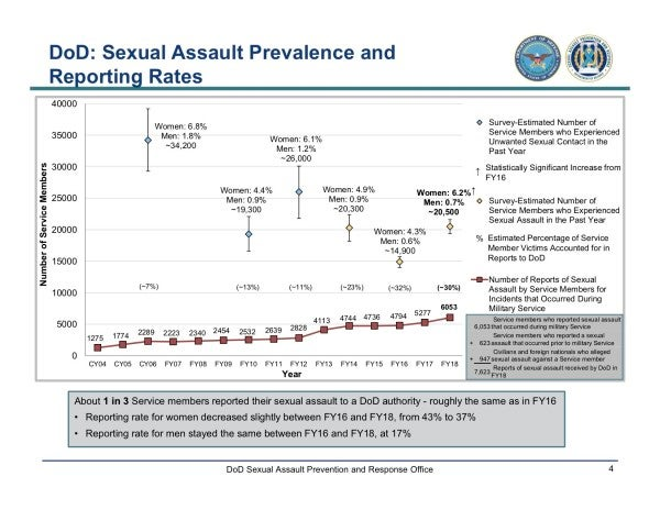 Military sexual assaults have reached a four-year high as the Pentagon downplays its failures