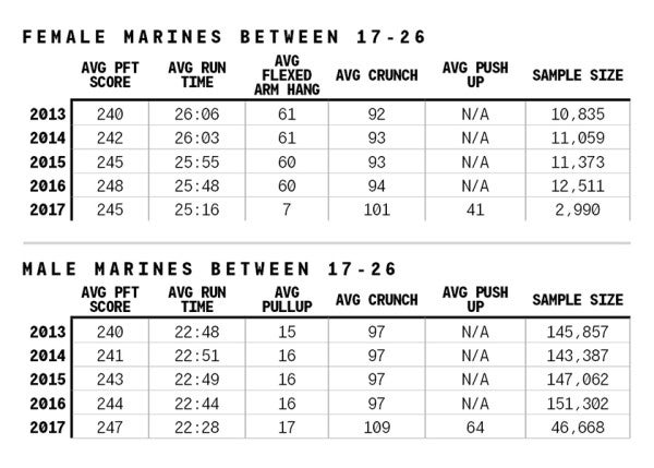 Initial PFT Results Are In. Here's How Marines Between Ages 17 And 39 Are Faring