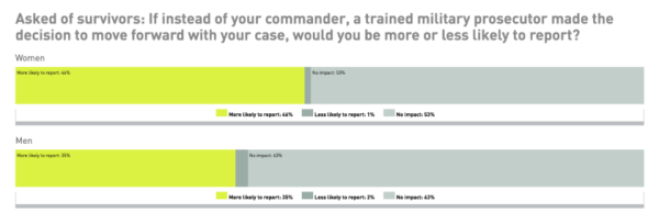 IAVA Survey Shows Troubling Gaps Between Male And Female Veterans