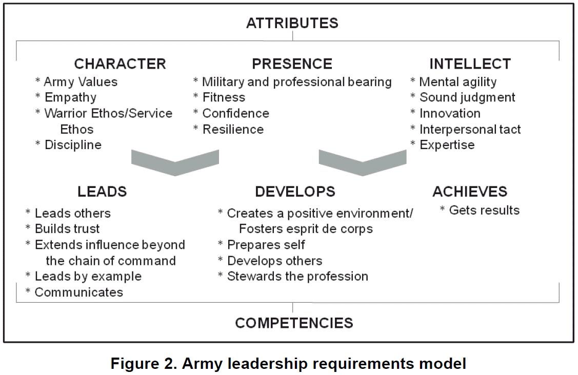 Army Leadership Model