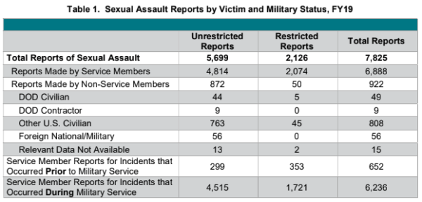 The US military saw an increase in reports of sexual assault in the ranks last year