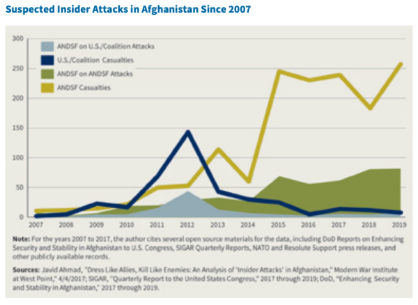 2019 was the 'deadliest year on record' for insider attacks in Afghanistan