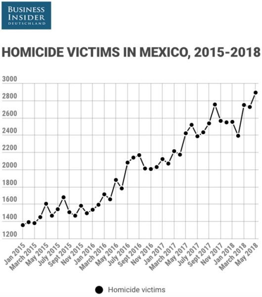 Mexico Averaged 4 Murders An Hour In May, Its Highest Recorded Homicide Rate Ever