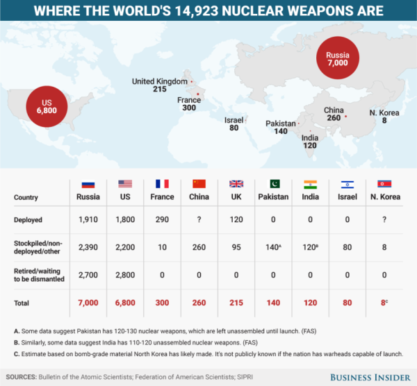 All The Nations Armed With Nuclear Weapons And How Many They Have, In One Chart