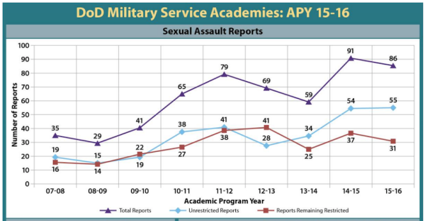 Sexual Assault At Military Academies Is Only Getting Worse