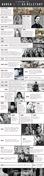 TIMELINE: A History Of Women In The US Military