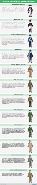Here's How Army Uniforms Have Changed In The 242 Years Since Independence Day