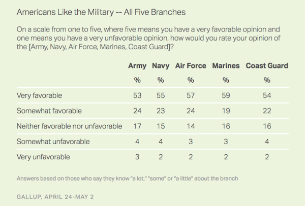 Americans Think The Air Force Is The Most Important Branch For Some Reason