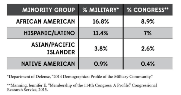 More Veterans Will Mean A Better And More Diverse Congress