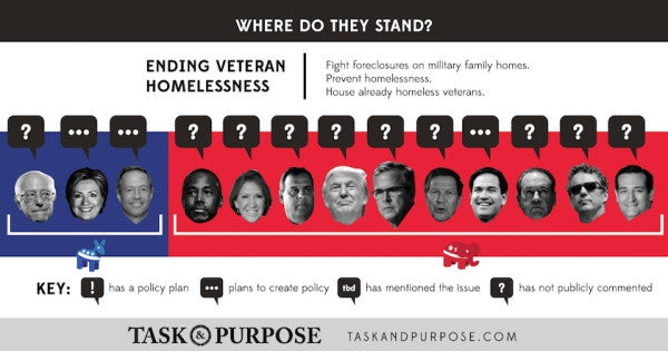Here's Where The 2016 Presidential Candidates Stand On Veterans Issues