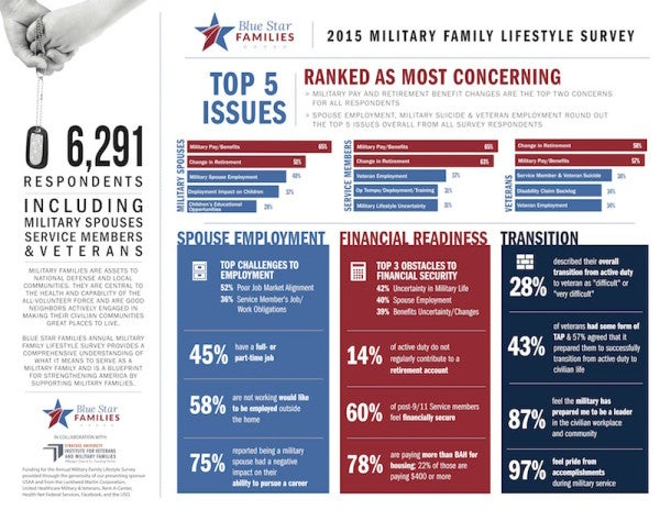 Uncertainty Among Military Families Dominates Results Of Lifestyle Survey