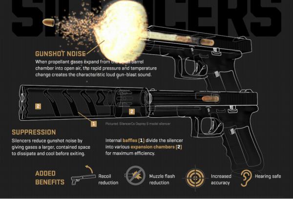 Badass GIFs Explain How A Gun Silencer Works