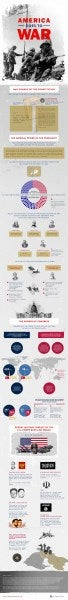 This Infographic Tells You Everything You Need To Know About Authorizing War