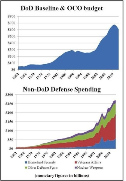 The Colossal Size Of The 2015 Defense Budget