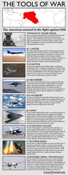 One Chart Shows Everything The US Can Use To Strike ISIS