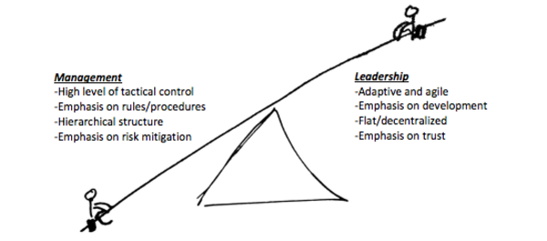 Mission Command Is A Balancing Act Between Leadership And Management