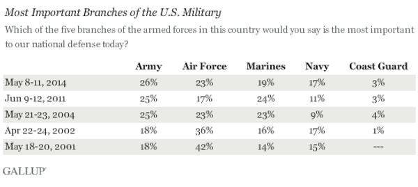 Poll: The Marine Corps Is The Most Prestigious Branch, But The Army's Most Important