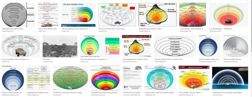 What the hell is this 'Integrated Survivability Onion' chart?
