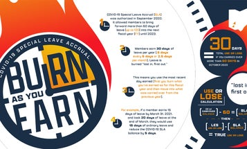 This Air Force infographic about leave answers no questions and may make you actively dumber